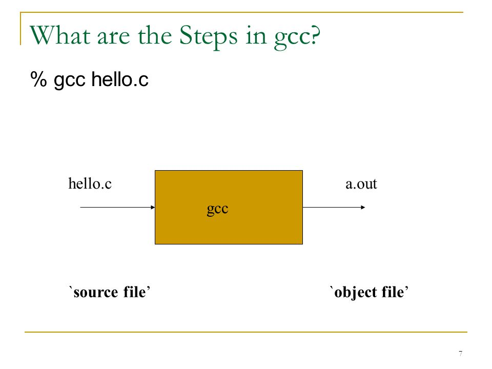 7 What are the Steps in gcc % gcc hello.c hello.ca.out gcc `source file'`object file'