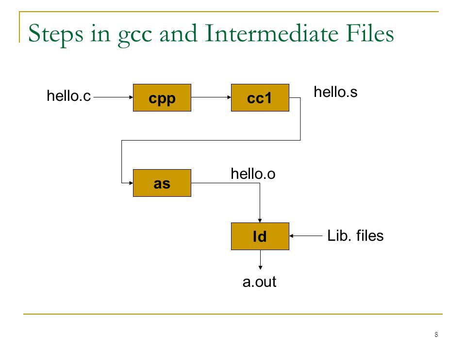 8 Steps in gcc and Intermediate Files cpp hello.c Lib. files cc1 as ld hello.s hello.o a.out