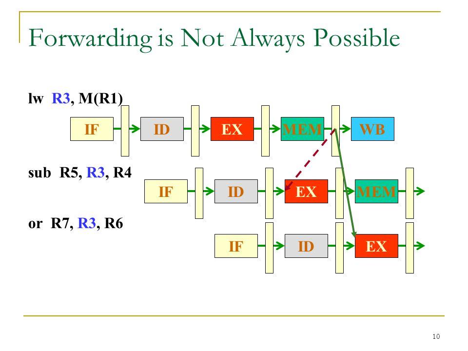 10 Forwarding is Not Always Possible lw R3, M(R1) IFWBMEMEXID or R7, R3, R6 IFEXID sub R5, R3, R4 IFMEMEXID
