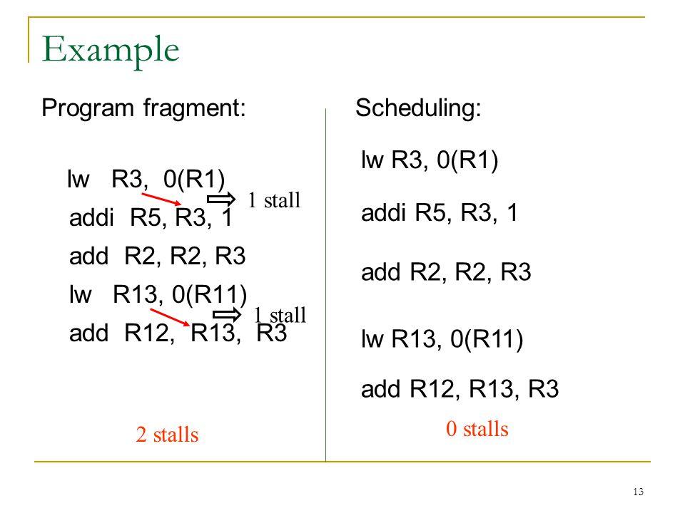 13 Example Program fragment: lw R3, 0(R1) addi R5, R3, 1 add R2, R2, R3 lw R13, 0(R11) add R12, R13, R3 Scheduling: 1 stall 2 stalls 0 stalls lw R3, 0