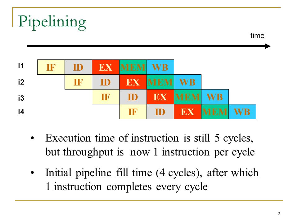2 Pipelining IFWBMEMEXIDIFWBMEMEXIDIFWBMEMEXIDIFWBMEMEXID Execution time of instruction is still 5 cycles, but throughput is now 1 instruction per cyc