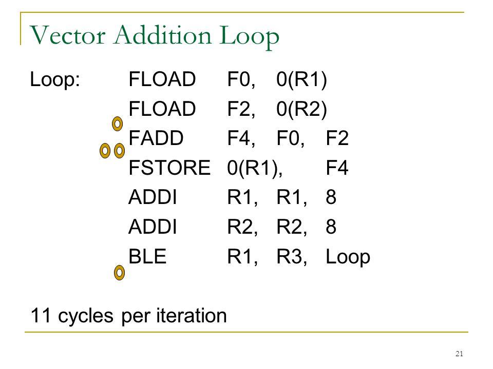 21 Vector Addition Loop Loop:FLOADF0,0(R1) FLOADF2,0(R2) FADDF4,F0,F2 FSTORE0(R1),F4 ADDIR1,R1,8 ADDIR2,R2,8 BLER1,R3,Loop 11 cycles per iteration