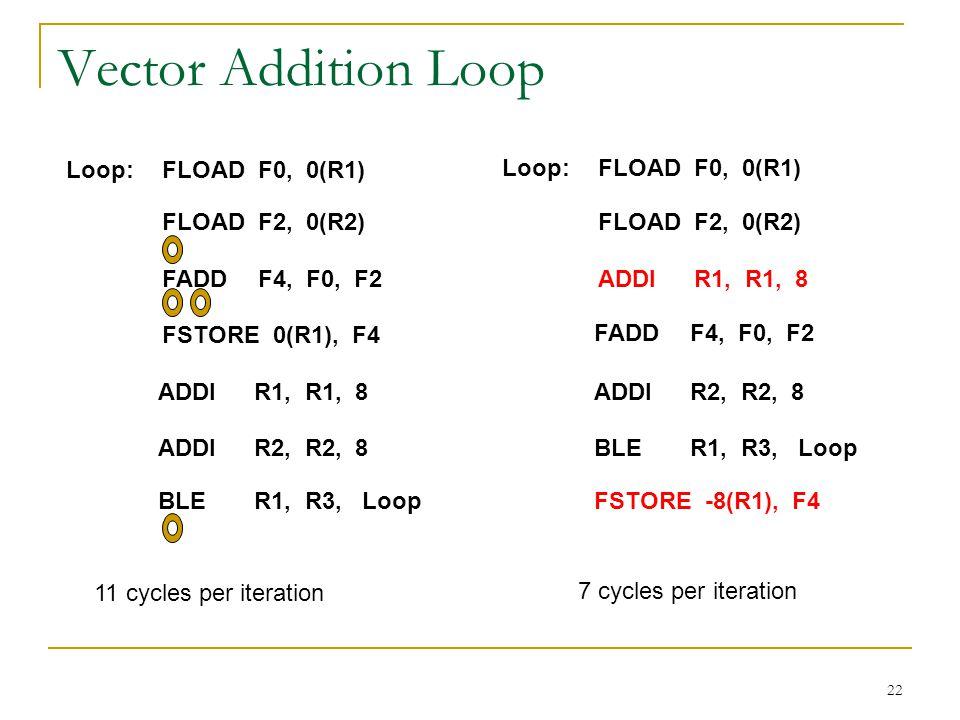 22 Vector Addition Loop Loop:FLOADF0, 0(R1) FLOADF2, 0(R2) FADDF4, F0, F2 FSTORE 0(R1), F4 ADDIR1, R1, 8 ADDIR2, R2, 8 BLER1, R3, Loop Loop:FLOADF0, 0