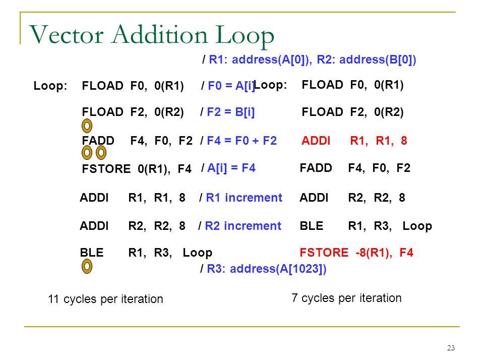 23 Vector Addition Loop Loop:FLOADF0, 0(R1) FLOADF2, 0(R2) FADDF4, F0, F2 FSTORE 0(R1), F4 ADDIR1, R1, 8 ADDIR2, R2, 8 BLER1, R3, Loop Loop:FLOADF0, 0