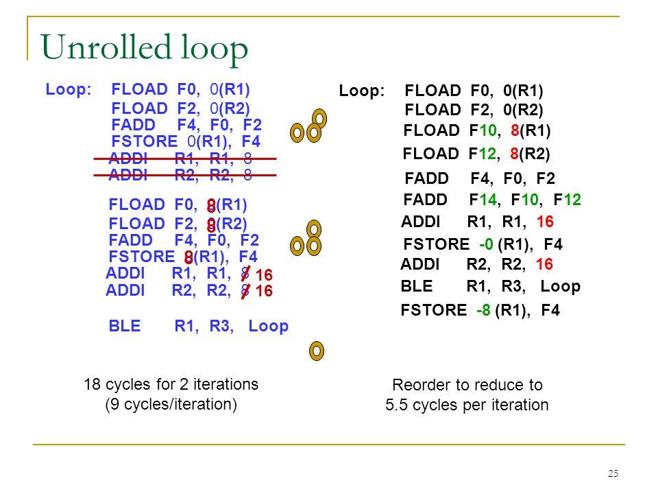 25 Unrolled loop ADDIR1, R1, 8 Loop:FLOADF0, 0(R1) FLOADF2, 0(R2) FADDF4, F0, F2 FSTORE 0(R1), F4 ADDIR2, R2, 8 18 cycles for 2 iterations (9 cycles/i