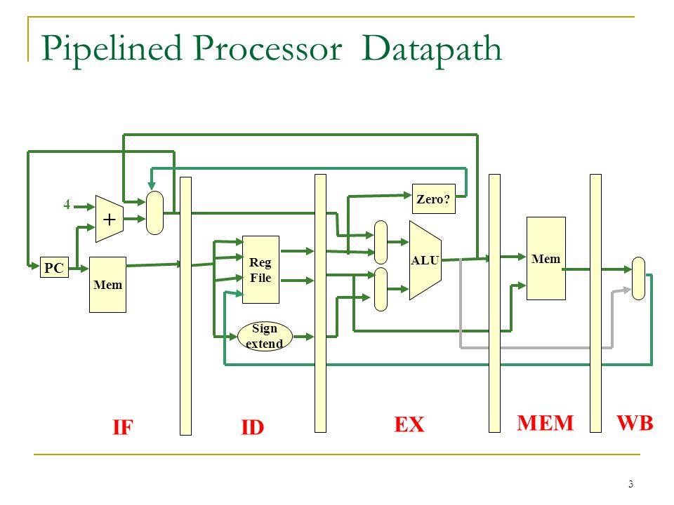 3 Pipelined Processor Datapath Mem + PC Reg File Sign extend IFID 4 ALU Zero? Mem EX MEMWB