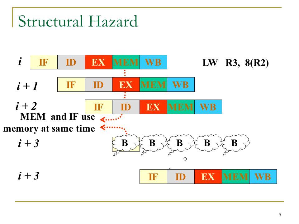 5 Structural Hazard BBBB MEM and IF use memory at same time IFWBMEMEXID LW R3, 8(R2) i IFWBMEMEXID i + 1 IFWBMEMEXID i + 2 IF i + 3 IFWBMEMEXID i + 3
