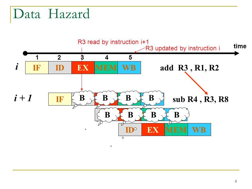 6 Data Hazard IFWBMEMEXID add R3, R1, R2 i IFWBMEMEXID i + 1 sub R4, R3, R8 BBBB WBMEMEXIDWBMEMEXID BBBB R3 updated by instruction i R3 read by instru