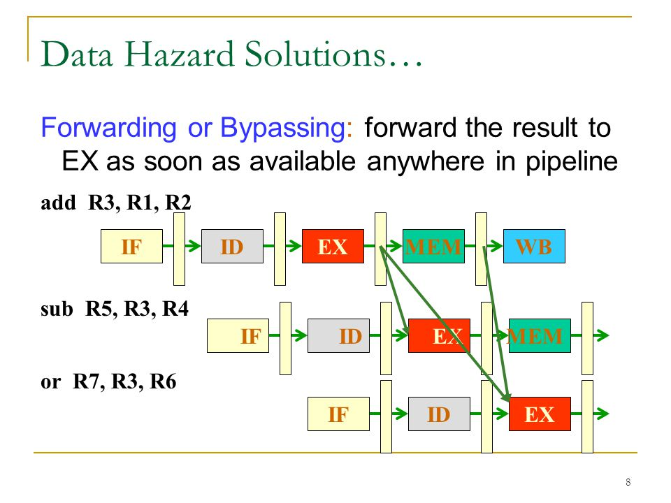 8 Data Hazard Solutions… Forwarding or Bypassing: forward the result to EX as soon as available anywhere in pipeline add R3, R1, R2 IFWBMEMEXID or R7,