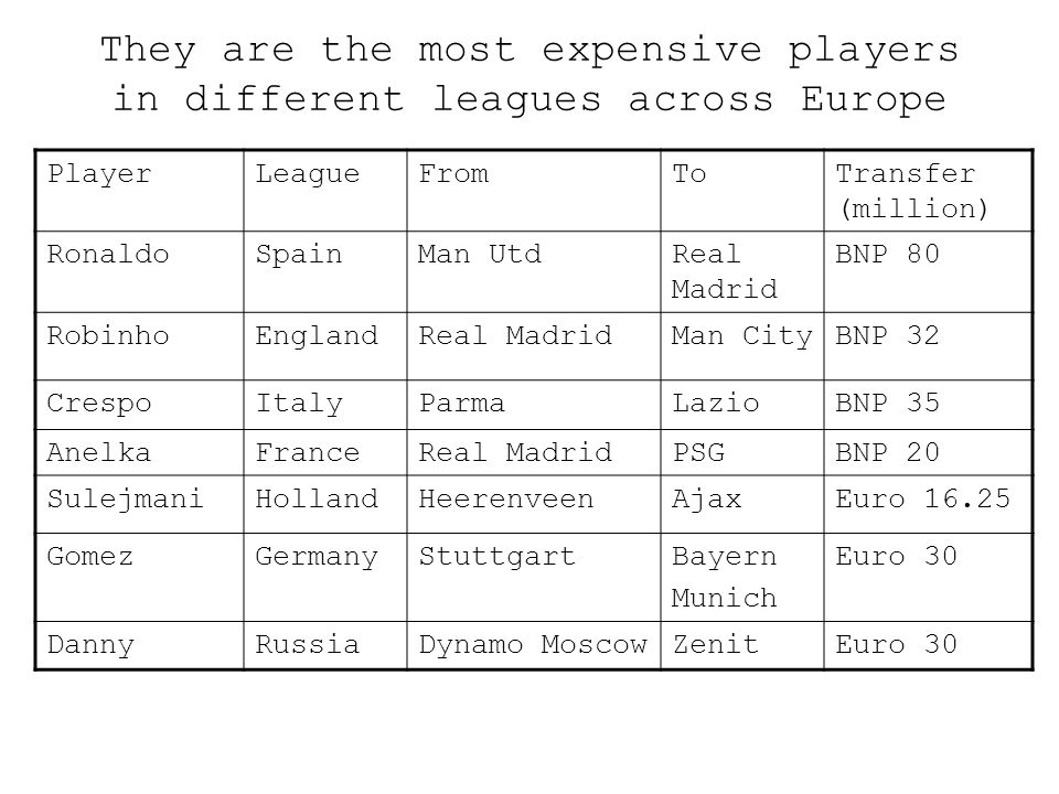 They are the most expensive players in different leagues across Europe PlayerLeagueFromToTransfer (million) RonaldoSpainMan UtdReal Madrid BNP 80 Robi