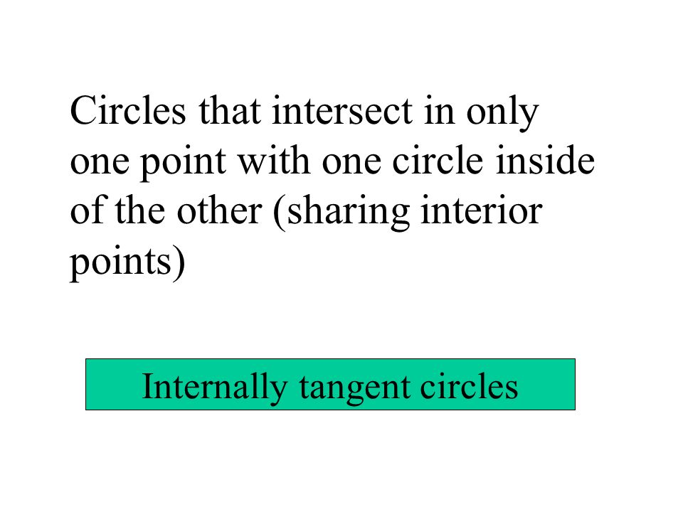 Circles that intersect in only one point with one circle inside of the other (sharing interior points) Internally tangent circles