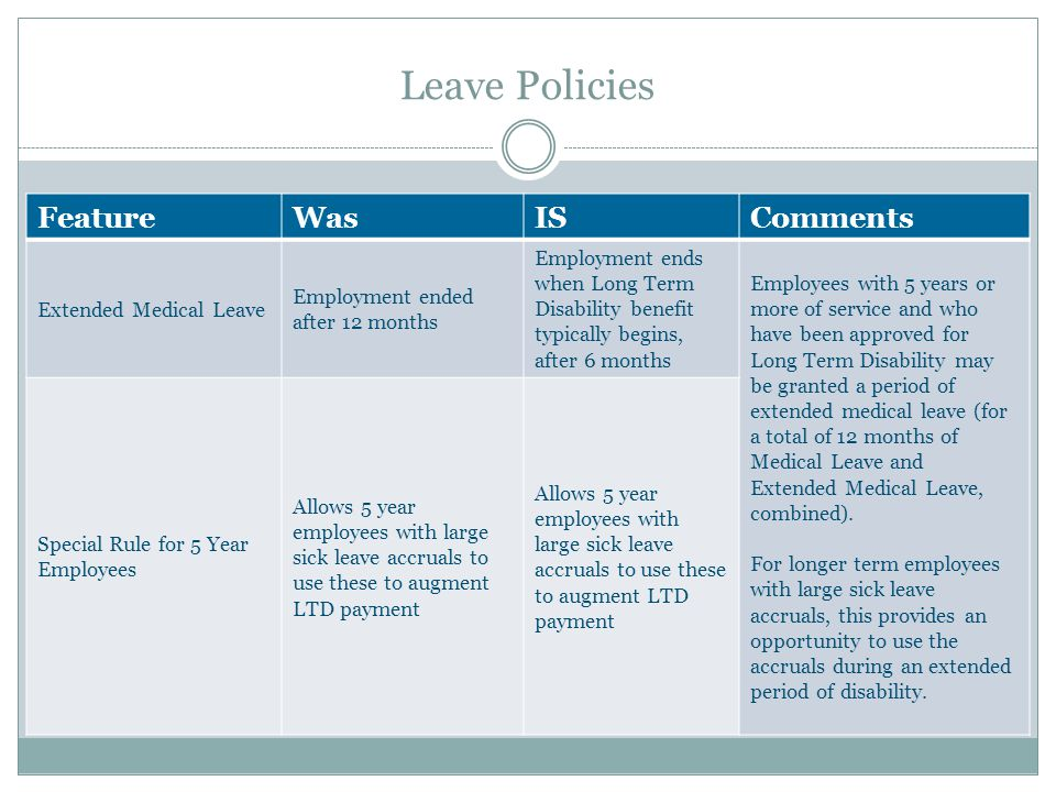Leave Policies FeatureWasISComments Extended Medical Leave Employment ended after 12 months Employment ends when Long Term Disability benefit typicall
