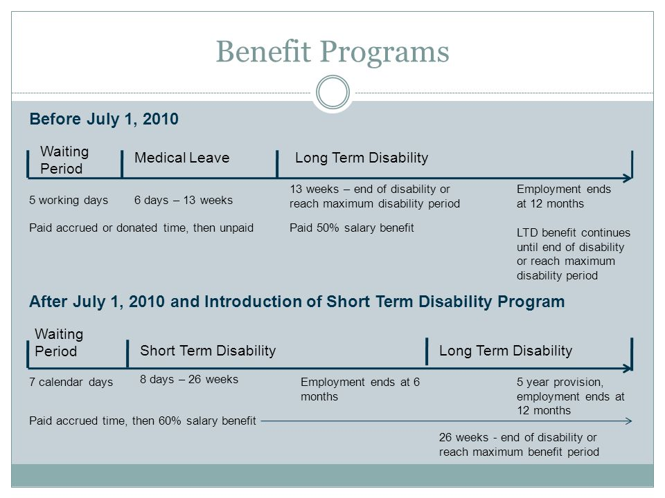 Benefit Programs After July 1, 2010 and Introduction of Short Term Disability Program 7 calendar days 8 days – 26 weeks 26 weeks - end of disability o