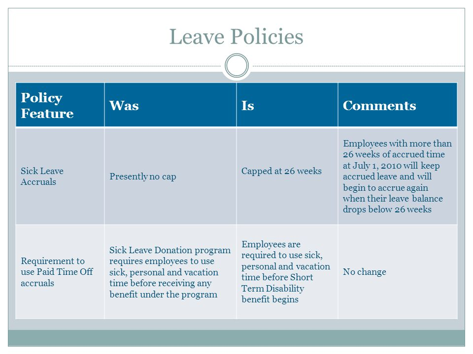 Leave Policies Policy Feature WasIsComments Sick Leave Accruals Presently no cap Capped at 26 weeks Employees with more than 26 weeks of accrued time