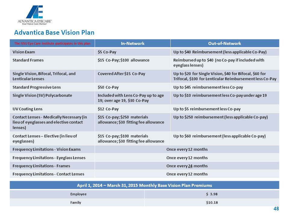 The NSU Eye Care Institute participates in this plan April 1, 2014 – March 31, 2015 Monthly Base Vision Plan Premiums Employee$ 3.98 Family$10.18 The