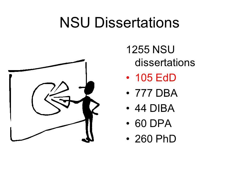 NSU Dissertations 1255 NSU dissertations 105 EdD 777 DBA 44 DIBA 60 DPA 260 PhD