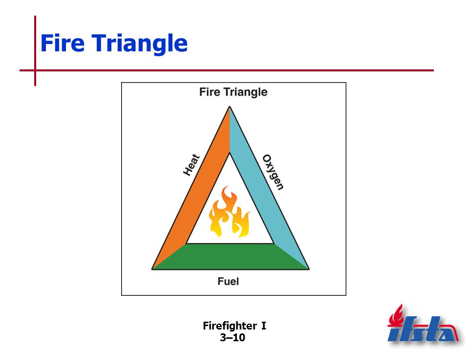 Firefighter I 3–10 Fire Triangle