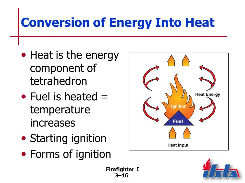 Firefighter I 3–16 Conversion of Energy Into Heat Heat is the energy component of tetrahedron Fuel is heated = temperature increases Starting ignition Forms of ignition