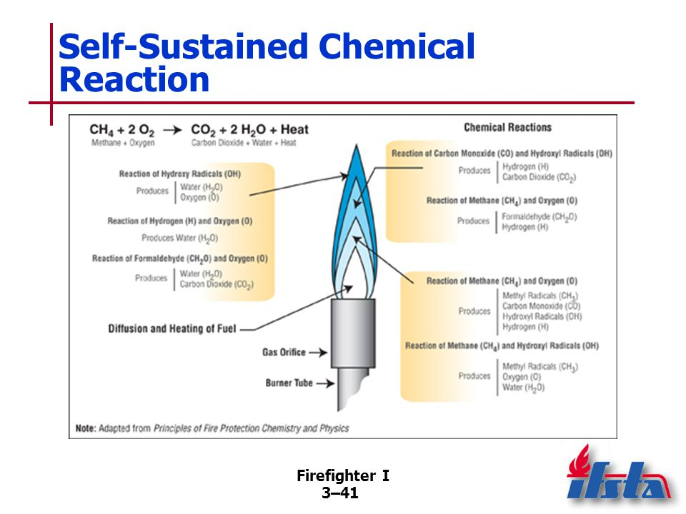 Firefighter I 3–41 Self-Sustained Chemical Reaction