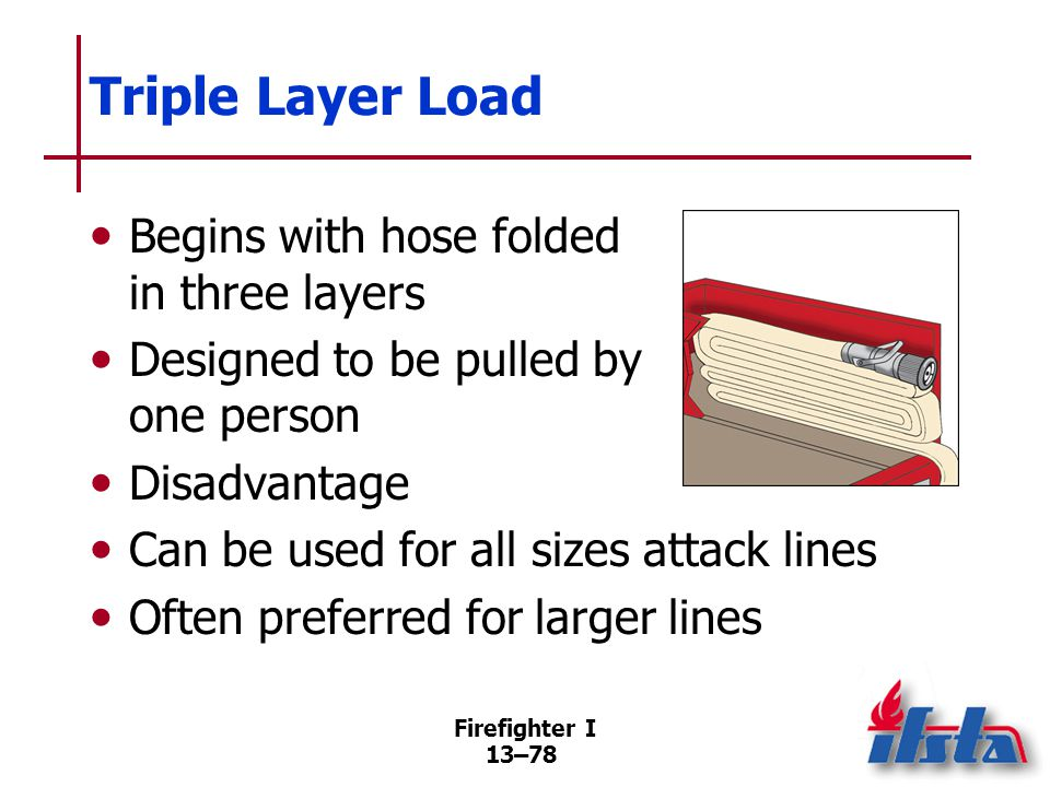 Firefighter I 13–78 Triple Layer Load Begins with hose folded in three layers Designed to be pulled by one person Disadvantage Can be used for all sizes attack lines Often preferred for larger lines