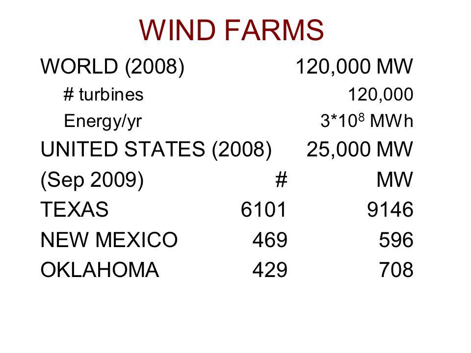 WIND FARMS WORLD (2008)120,000 MW # turbines120,000 Energy/yr3*10 8 MWh UNITED STATES (2008)25,000 MW (Sep 2009)#MW TEXAS61019146 NEW MEXICO469596 OKL