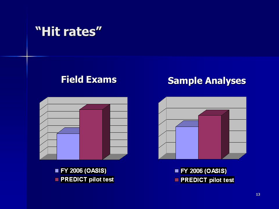 """13 """"Hit rates"""" Field Exams Sample Analyses"""