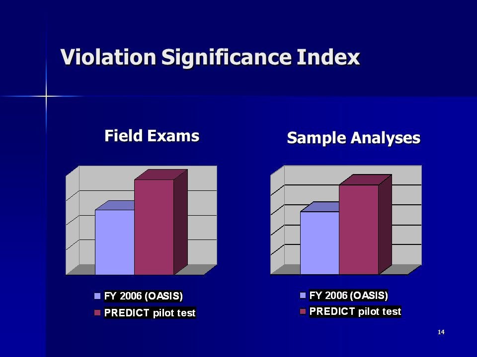 14 Violation Significance Index Field Exams Sample Analyses