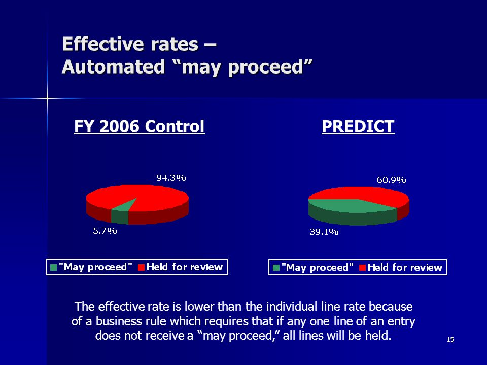 """15 Effective rates – Automated """"may proceed"""" FY 2006 ControlPREDICT The effective rate is lower than the individual line rate because of a business ru"""