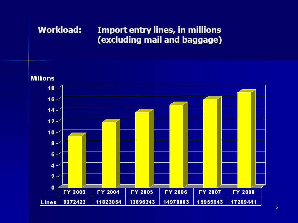 5 Workload:Import entry lines, in millions (excluding mail and baggage)