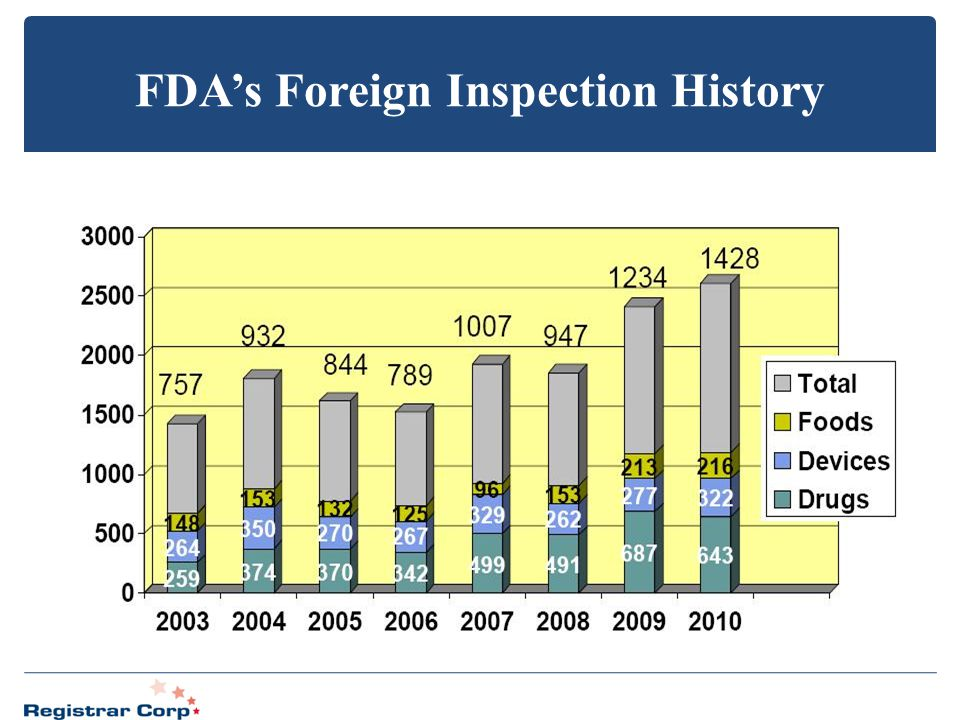 FDA's Foreign Inspection History