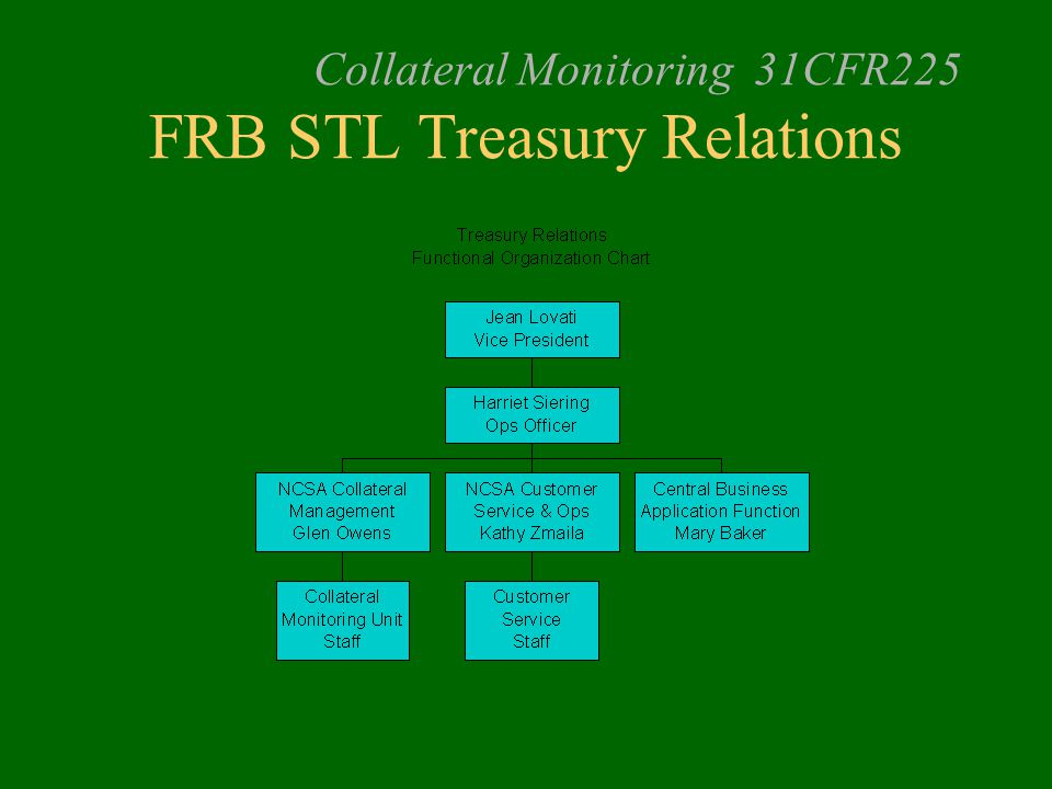 Collateral Monitoring 31CFR225 FRB STL Treasury Relations