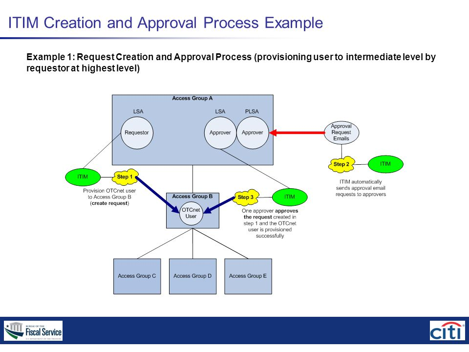 ITIM Creation and Approval Process Example Example 1: Request Creation and Approval Process (provisioning user to intermediate level by requestor at highest level)