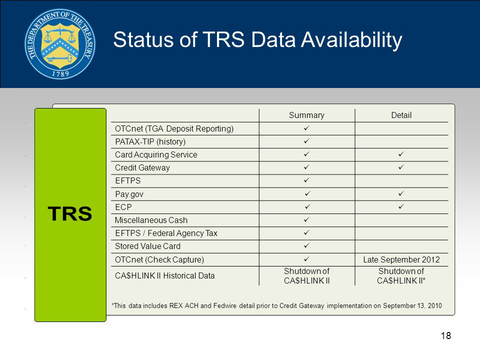 18 Status of TRS Data Availability SummaryDetail OTCnet (TGA Deposit Reporting) PATAX-TIP (history) Card Acquiring Service Credit Gateway EFTPS Pay.gov ECP Miscellaneous Cash EFTPS / Federal Agency Tax Stored Value Card OTCnet (Check Capture) Late September 2012 CA$HLINK II Historical Data Shutdown of CA$HLINK II Shutdown of CA$HLINK II* *This data includes REX ACH and Fedwire detail prior to Credit Gateway implementation on September 13, 2010