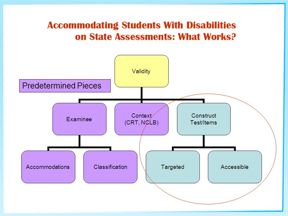 Validity Examinee AccommodationsClassification Context (CRT, NCLB) Construct Test/Items TargetedAccessible Predetermined Pieces