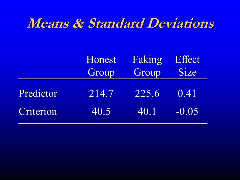 Criterion-Related Validity Faking Group Honest Group.17 *.05 * p <.05 Upper third.20 * Lower third.26 *.07.45 * Full Groups