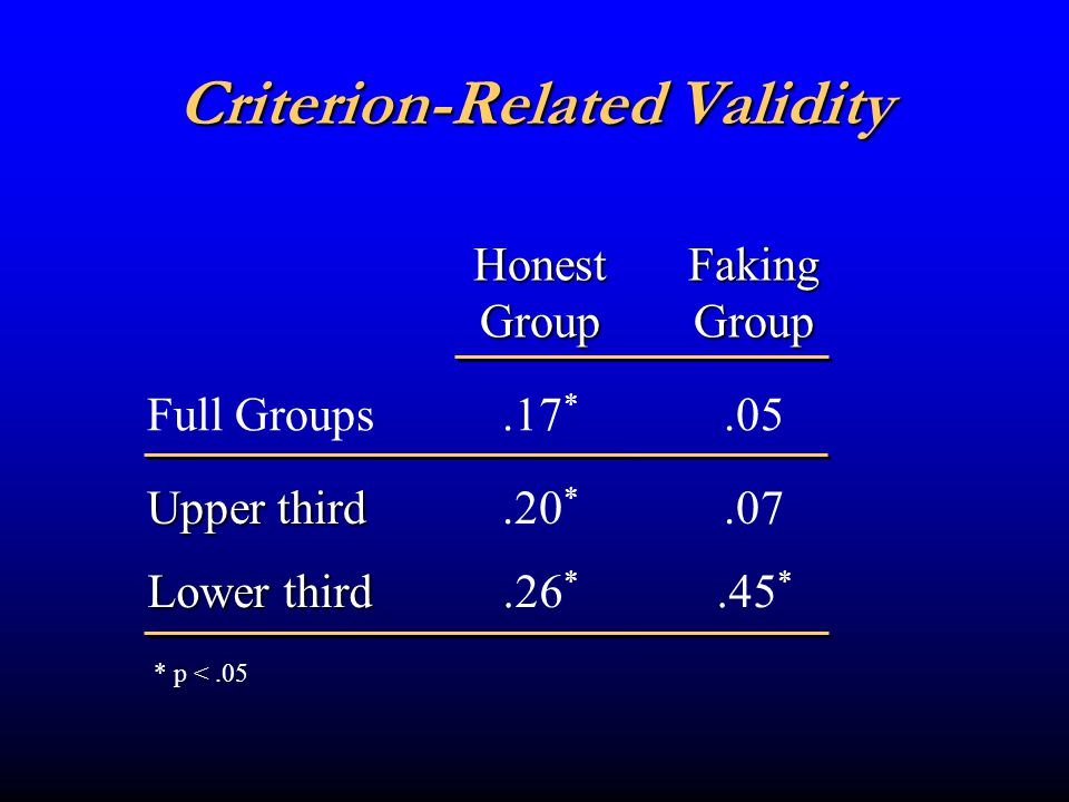 But Validity is Only Skin Deep Important to look at selection Groups were combined and various selection ratios examined Groups were combined and various selection ratios examined Variables examined Percent of selectees from each group Percent of selectees from each group Performance of those selected Performance of those selected