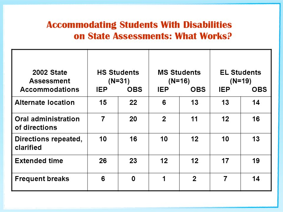2002 State Assessment Accommodations HS Students (N=31) IEP OBS MS Students (N=16) IEP OBS EL Students (N=19) IEP OBS Alternate location1522613 14 Oral administration of directions 7202111216 Directions repeated, clarified 101610121013 Extended time262312 1719 Frequent breaks6012714