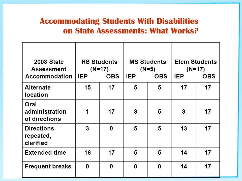 2003 State Assessment Accommodation HS Students (N=17) IEP OBS MS Students (N=5) IEP OBS Elem Students (N=17) IEP OBS Alternate location 151755 Oral a