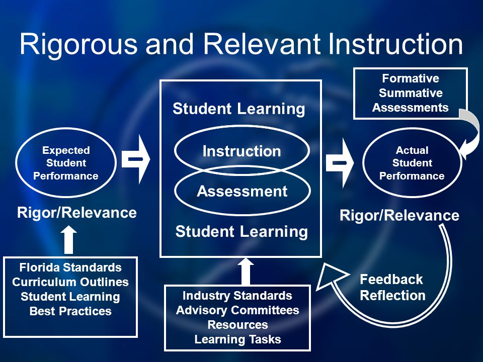 Feedback Reflection Student Learning Rigorous and Relevant Instruction Expected Student Performance Rigor/Relevance Instruction Assessment Actual Student Performance Rigor/Relevance Florida Standards Curriculum Outlines Student Learning Best Practices Industry Standards Advisory Committees Resources Learning Tasks Formative Summative Assessments