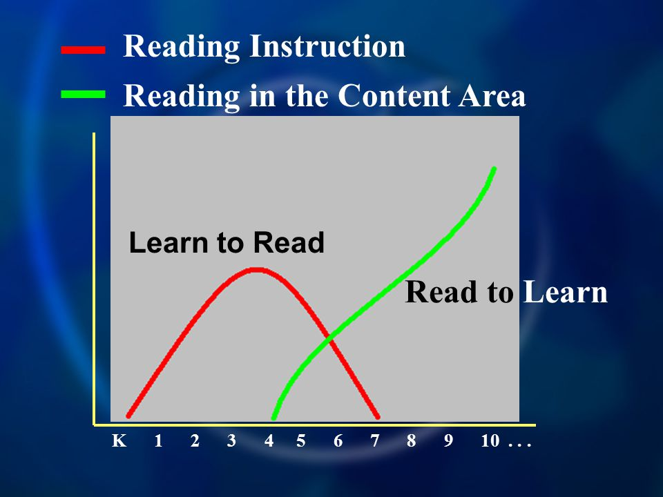 Reading Instruction K 1 2 3 4 5 6 7 8 9 10...