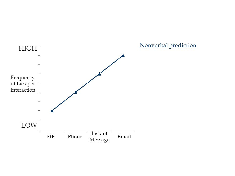 HIGH LOW FtFPhoneEmail Instant Message Nonverbal prediction Frequency of Lies per Interaction