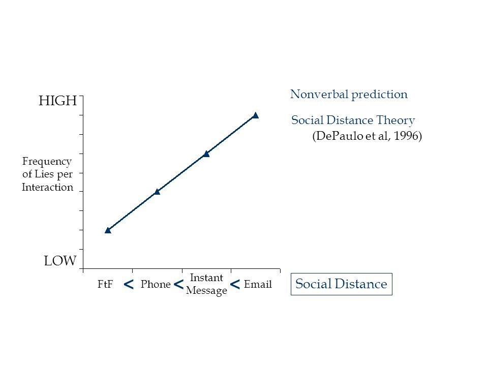 HIGH LOW FtFPhoneEmail Instant Message Social Distance Theory <<< (DePaulo et al, 1996) Social Distance Frequency of Lies per Interaction Nonverbal prediction