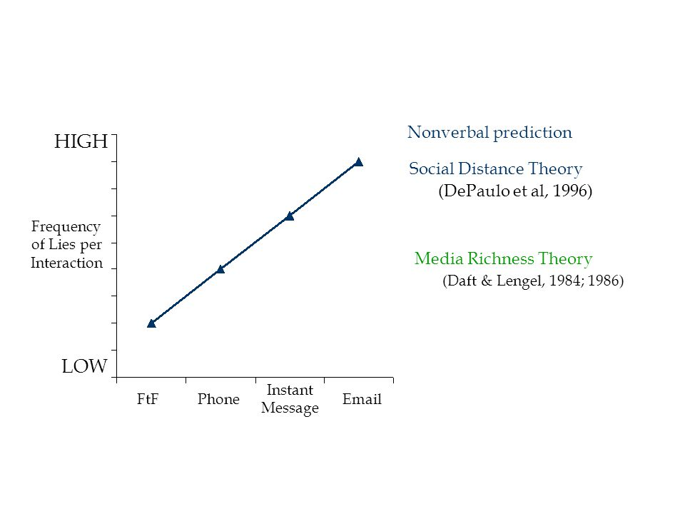 HIGH LOW FtFPhoneEmail Instant Message Social Distance Theory (DePaulo et al, 1996) Frequency of Lies per Interaction Media Richness Theory (Daft & Lengel, 1984; 1986) Nonverbal prediction