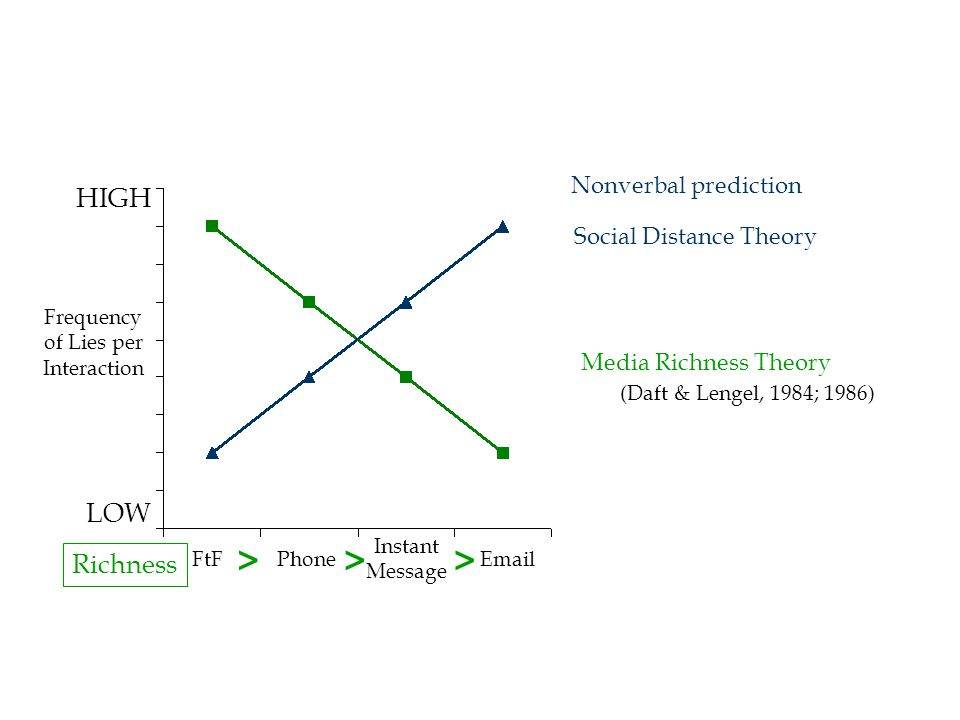HIGH LOW FtFPhoneEmail Instant Message Social Distance Theory Media Richness Theory Richness >>> (Daft & Lengel, 1984; 1986) Frequency of Lies per Interaction Nonverbal prediction