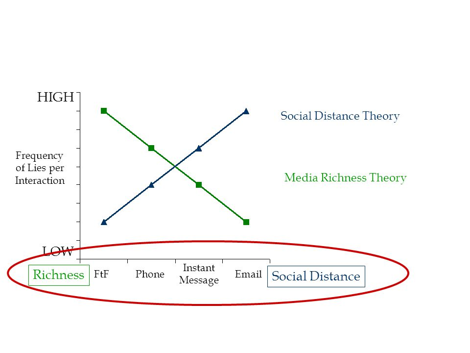 HIGH LOW Frequency of Lies per Interaction FtFPhoneEmail Instant Message Social Distance Theory Social Distance Media Richness Theory Richness