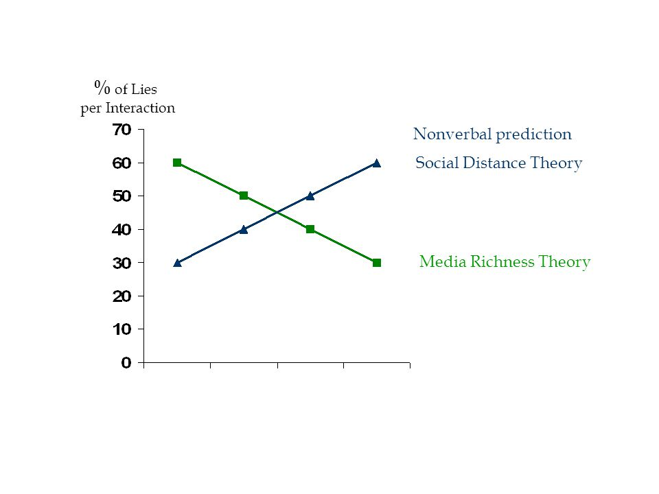 Social Distance Theory Media Richness Theory % of Lies per Interaction Nonverbal prediction