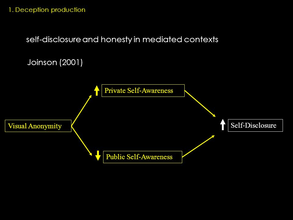 Visual Anonymity Private Self-Awareness Public Self-Awareness Self-Disclosure self-disclosure and honesty in mediated contexts Joinson (2001) 1.