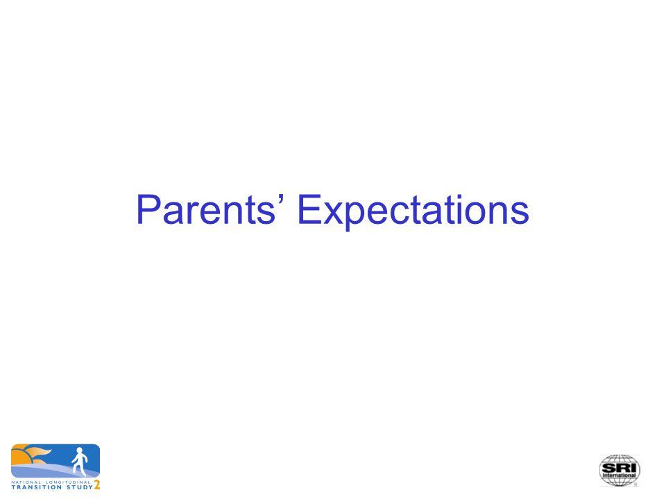 Parents' Expectations