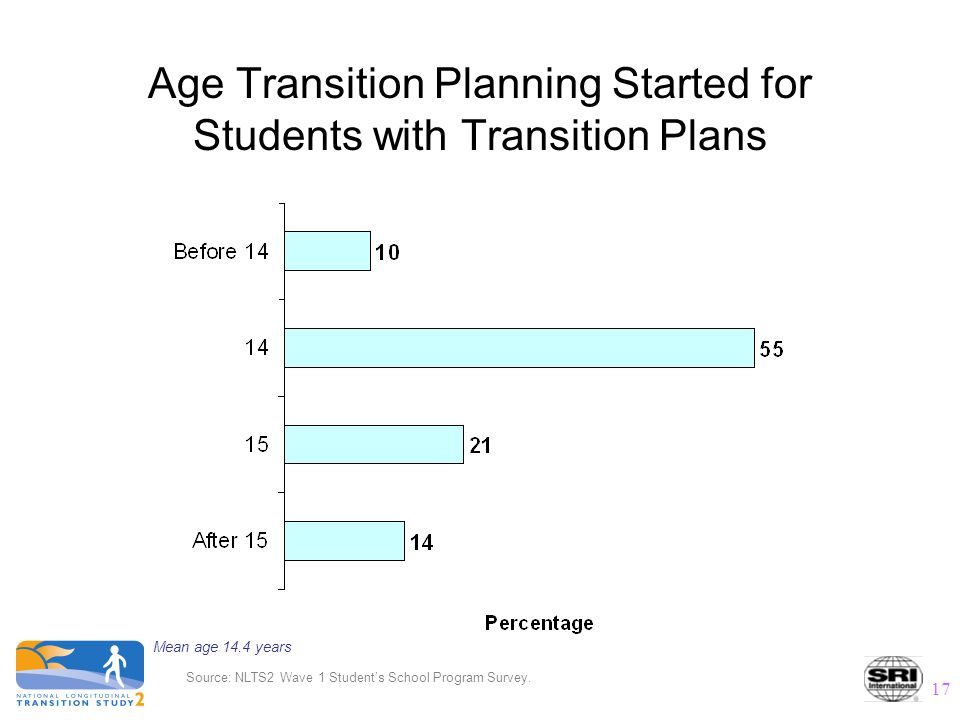 17 Mean age 14.4 years Source: NLTS2 Wave 1 Student's School Program Survey. Age Transition Planning Started for Students with Transition Plans