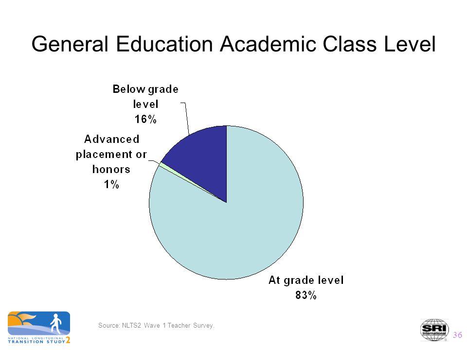 36 General Education Academic Class Level Source: NLTS2 Wave 1 Teacher Survey.
